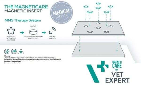 VETEXPERT-MagnetiCare-Orthopaedisches-Hundebett-Magnetfeldtherapie.jpg