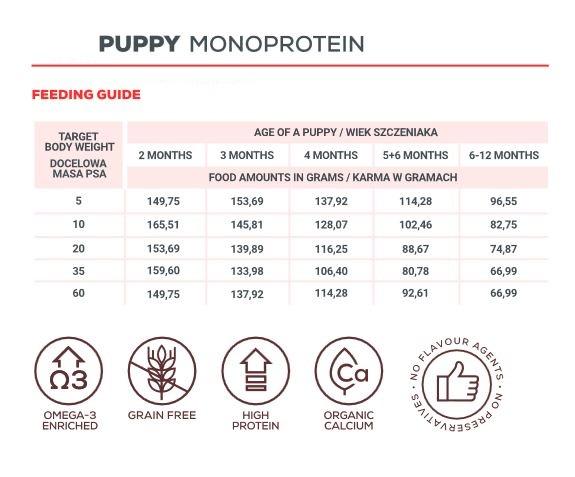 VetExpert Puppy Nassfutter Premium getreidefreies Hundefutter, Alleinfuttermittel, Trockenfutter, Nassfutter, Hundebedarf, Hundenahrung, Hundeernährung